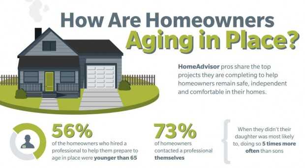How are homeowners aging in place? They need home modifications and home renovations.